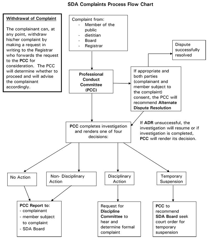 Sda Complaints Process Flow Chart July 2008 Saskatchewan